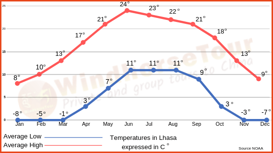 Lhasa Travel, what is the weather thorough the year