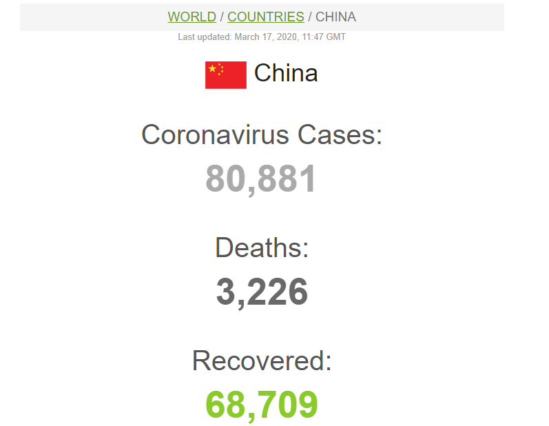 China Covid Cases 17 March 2020