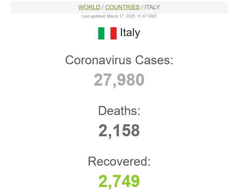 Italy covid-19 cases 17, March, 2020